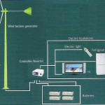 WE 100 Wind Power Electric Generator - EdLabQuip_img_3